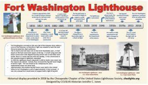 Historical Placard: Fort Washington Lighthouse